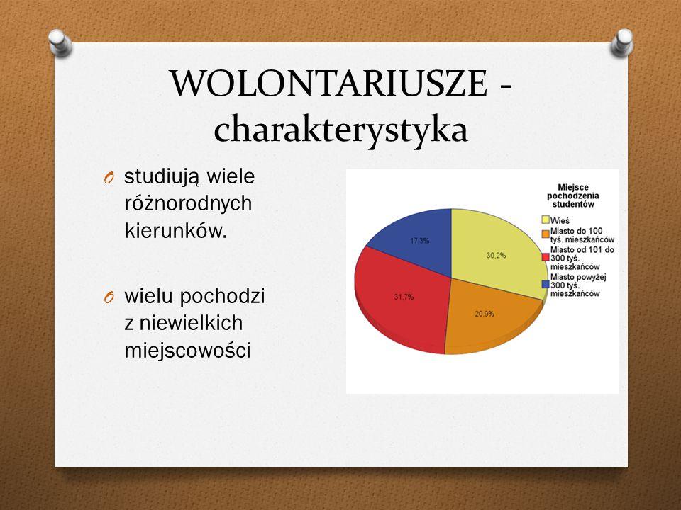 WOLONTARIUSZE – pierwsza informacja o projektorze O Podczas monitoringów projektów zdecydowanie najwięcej studentów deklarowało, że pierwszym źródłem informacji o PROJEKTORZE są Regionalni Koordynatorzy.