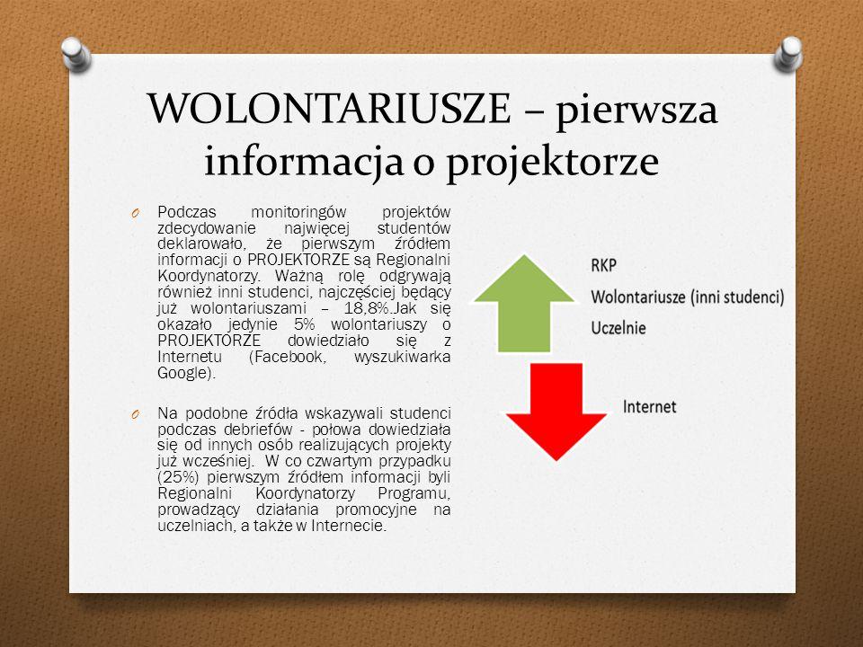 WOLONTARIUSZE – oczekiwania względem projektów Kolor czerwony oznacza oczekiwania bardzo ważne.