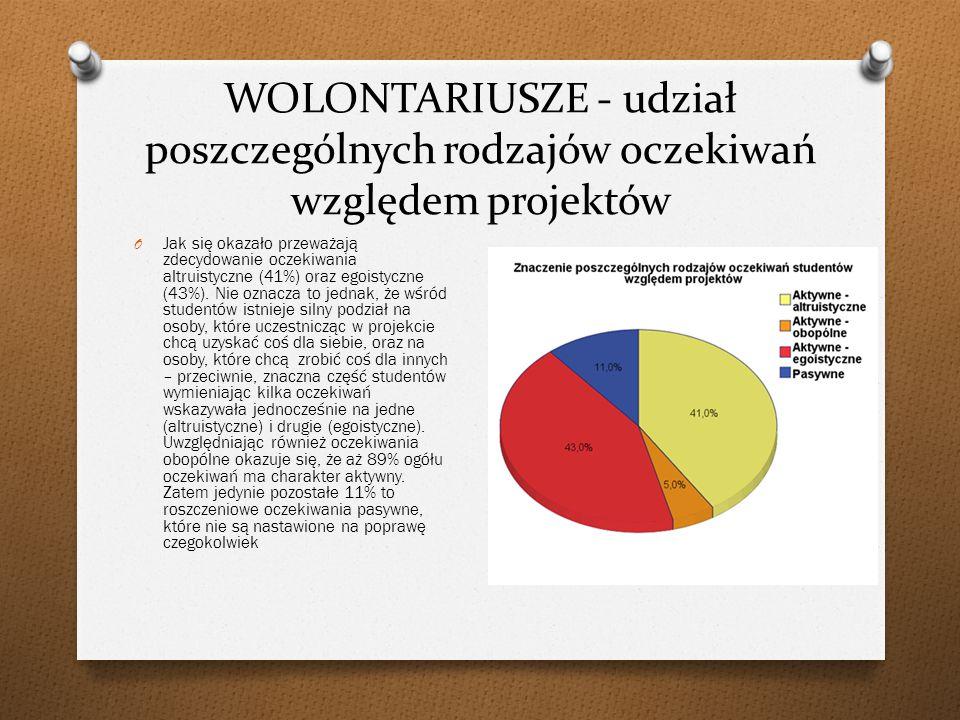 WOLONTARIUSZE - udział poszczególnych rodzajów oczekiwań względem projektów O Jak się okazało przeważają zdecydowanie oczekiwania altruistyczne (41%) oraz egoistyczne (43%).