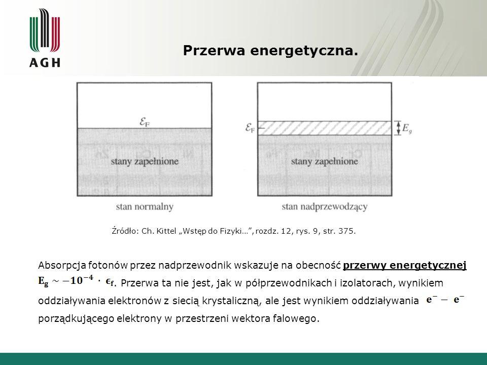 Przerwa energetyczna. Absorpcja fotonów przez nadprzewodnik wskazuje na obecność przerwy energetycznej. Przerwa ta nie jest, jak w półprzewodnikach i