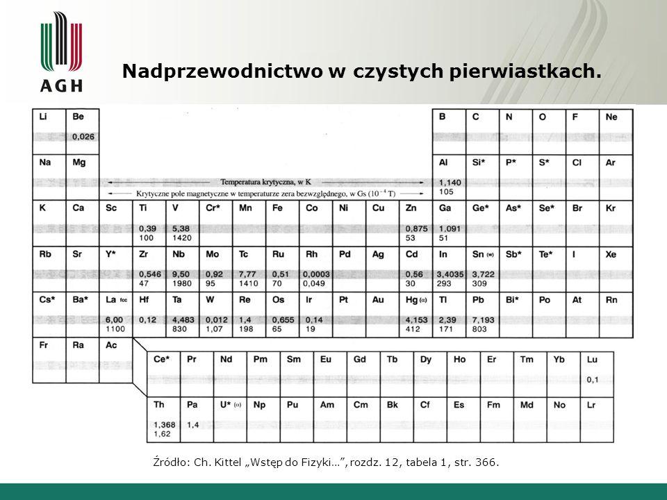 """Nadprzewodnictwo w czystych pierwiastkach. Źródło: Ch. Kittel """"Wstęp do Fizyki…"""", rozdz. 12, tabela 1, str. 366."""