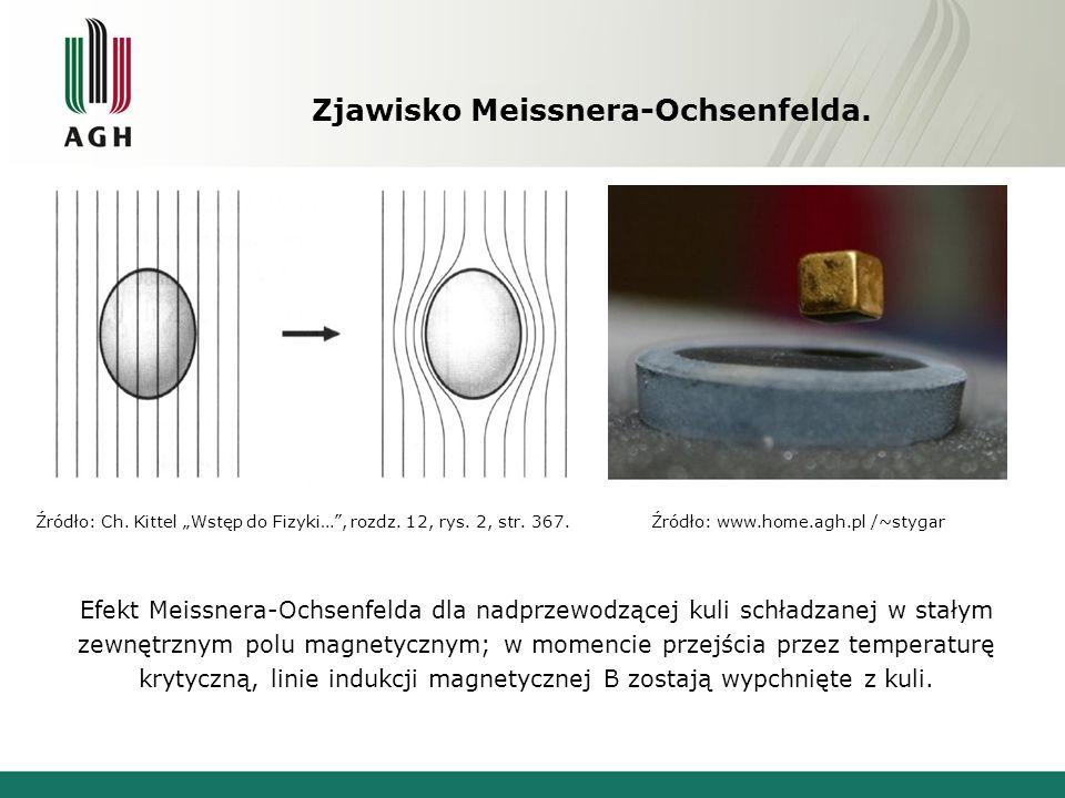Zjawisko Meissnera-Ochsenfelda. Efekt Meissnera-Ochsenfelda dla nadprzewodzącej kuli schładzanej w stałym zewnętrznym polu magnetycznym; w momencie pr
