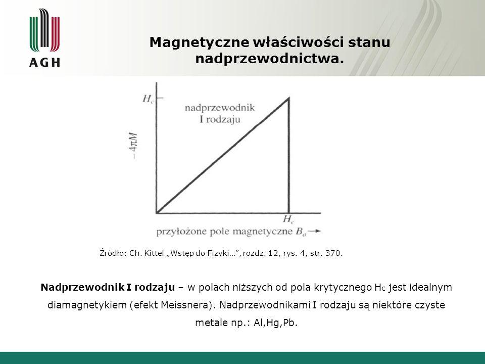 Magnetyczne właściwości stanu nadprzewodnictwa. Nadprzewodnik I rodzaju – w polach niższych od pola krytycznego H c jest idealnym diamagnetykiem (efek
