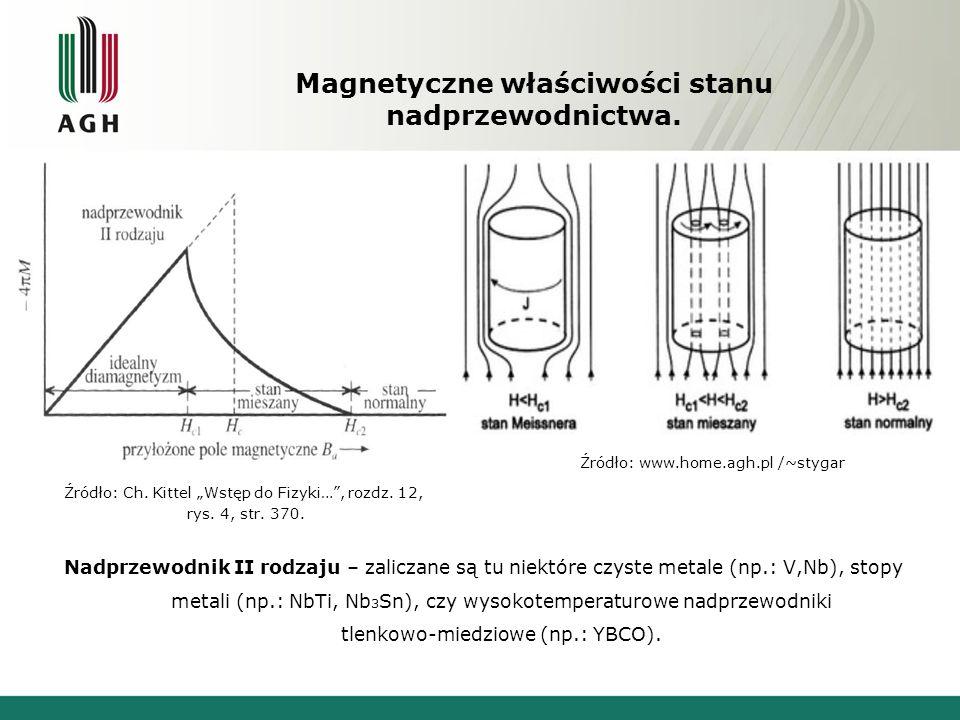 Magnetyczne właściwości stanu nadprzewodnictwa. Nadprzewodnik II rodzaju – zaliczane są tu niektóre czyste metale (np.: V,Nb), stopy metali (np.: NbTi