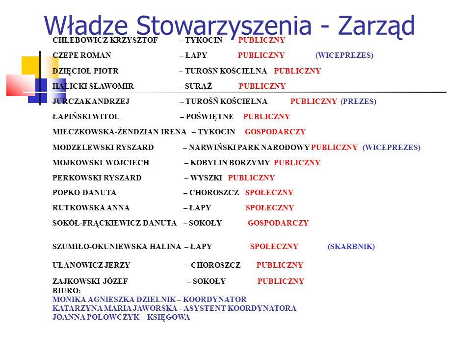 Władze Stowarzyszenia - Zarząd CHLEBOWICZ KRZYSZTOF – TYKOCIN PUBLICZNY CZEPE ROMAN – ŁAPY PUBLICZNY (WICEPREZES) DZIĘCIOŁ PIOTR – TUROŚŃ KOŚCIELNA PUBLICZNY HALICKI SŁAWOMIR – SURAŻ PUBLICZNY JURCZAK ANDRZEJ – TUROŚŃ KOŚCIELNA PUBLICZNY (PREZES) ŁAPIŃSKI WITOL – POŚWIĘTNE PUBLICZNY MIECZKOWSKA-ŻENDZIAN IRENA – TYKOCIN GOSPODARCZY MODZELEWSKI RYSZARD – NARWIŃSKI PARK NARODOWY PUBLICZNY (WICEPREZES) MOJKOWSKI WOJCIECH – KOBYLIN BORZYMY PUBLICZNY PERKOWSKI RYSZARD – WYSZKI PUBLICZNY POPKO DANUTA – CHOROSZCZ SPOŁECZNY RUTKOWSKA ANNA – ŁAPY SPOŁECZNY SOKÓŁ-FRĄCKIEWICZ DANUTA – SOKOŁY GOSPODARCZY SZUMIŁO-OKUNIEWSKA HALINA – ŁAPY SPOŁECZNY (SKARBNIK) UŁANOWICZ JERZY – CHOROSZCZ PUBLICZNY ZAJKOWSKI JÓZEF – SOKOŁY PUBLICZNY BIURO: MONIKA AGNIESZKA DZIELNIK – KOORDYNATOR KATARZYNA MARIA JAWORSKA – ASYSTENT KOORDYNATORA JOANNA POLOWCZYK – KSIĘGOWA