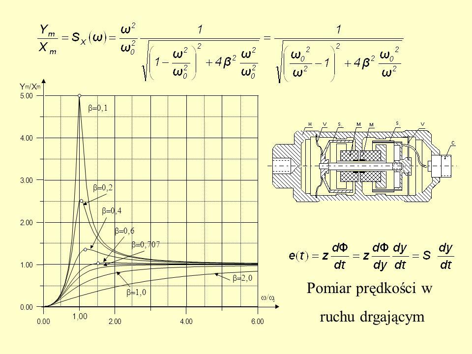 Pomiar prędkości w ruchu drgającym