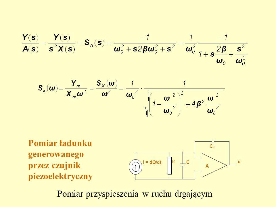 R A i = dQ/dtC C1C1 u Pomiar ładunku generowanego przez czujnik piezoelektryczny Pomiar przyspieszenia w ruchu drgającym