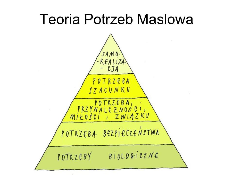 Teoria Potrzeb Maslowa