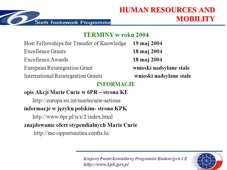 Krajowy Punkt Kontaktowy Programów Badawczych UE http://www.kpk.gov.pl HUMAN RESOURCES AND MOBILITY TERMINY w roku 2004 Host Fellowships for Transfer of Knowledge19 maj 2004 Excellence Grants18 maj 2004 Excellence Awards18 maj 2004 European Reintegration Grantwnioski nadsyłane stale International Reintegration Grants wnioski nadsyłane stale INFORMACJE opis Akcji Marie Curie w 6PR – strona KE http://europa.eu.int/mariecurie-actions informacje w języku polskim- strona KPK http://www.6pr.pl/n/s/2/index.html znajdowanie ofert stypendialnych Marie Curie http://mc-opportunities.cordis.lu/