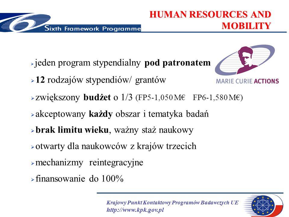 Krajowy Punkt Kontaktowy Programów Badawczych UE http://www.kpk.gov.pl HUMAN RESOURCES AND MOBILITY  jeden program stypendialny pod patronatem  12 rodzajów stypendiów/ grantów  zwiększony budżet o 1/3 (FP5-1,050 M€ FP6-1,580 M€)  akceptowany każdy obszar i tematyka badań  brak limitu wieku, ważny staż naukowy  otwarty dla naukowców z krajów trzecich  mechanizmy reintegracyjne  finansowanie do 100%