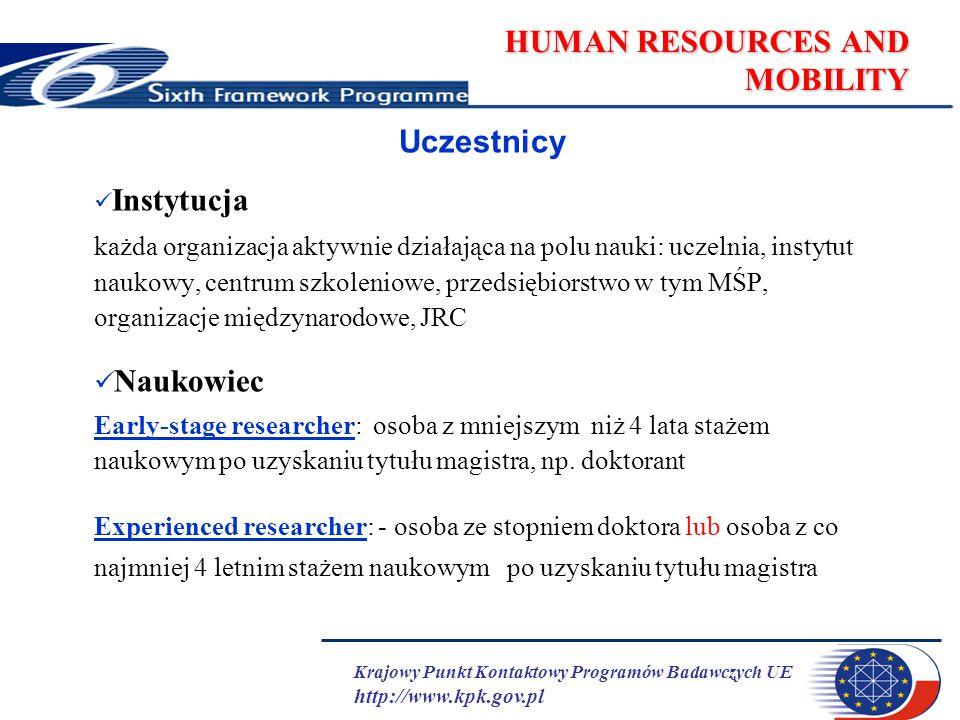 Krajowy Punkt Kontaktowy Programów Badawczych UE http://www.kpk.gov.pl HUMAN RESOURCES AND MOBILITY Uczestnicy Instytucja każda organizacja aktywnie działająca na polu nauki: uczelnia, instytut naukowy, centrum szkoleniowe, przedsiębiorstwo w tym MŚP, organizacje międzynarodowe, JRC Naukowiec Early-stage researcher: osoba z mniejszym niż 4 lata stażem naukowym po uzyskaniu tytułu magistra, np.