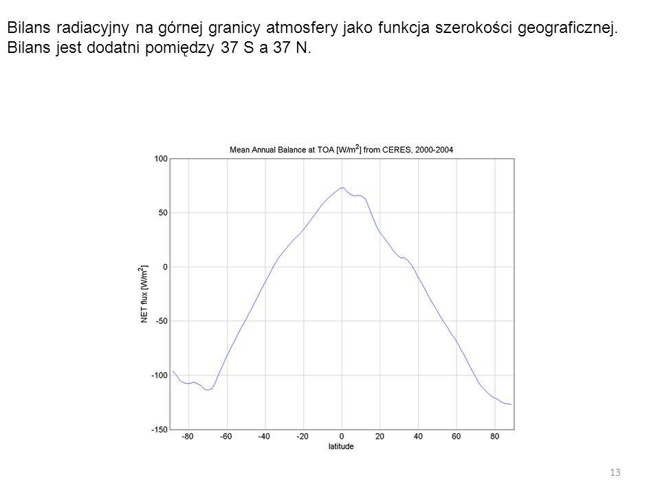 13 Bilans radiacyjny na górnej granicy atmosfery jako funkcja szerokości geograficznej. Bilans jest dodatni pomiędzy 37 S a 37 N.