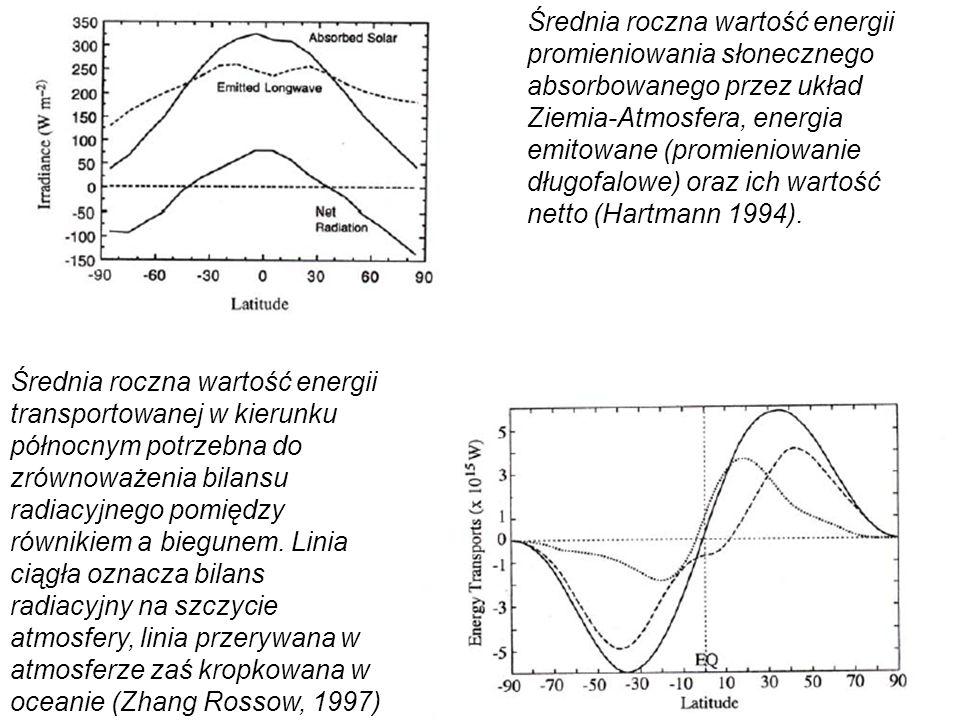 17 Średnia roczna wartość energii promieniowania słonecznego absorbowanego przez układ Ziemia-Atmosfera, energia emitowane (promieniowanie długofalowe