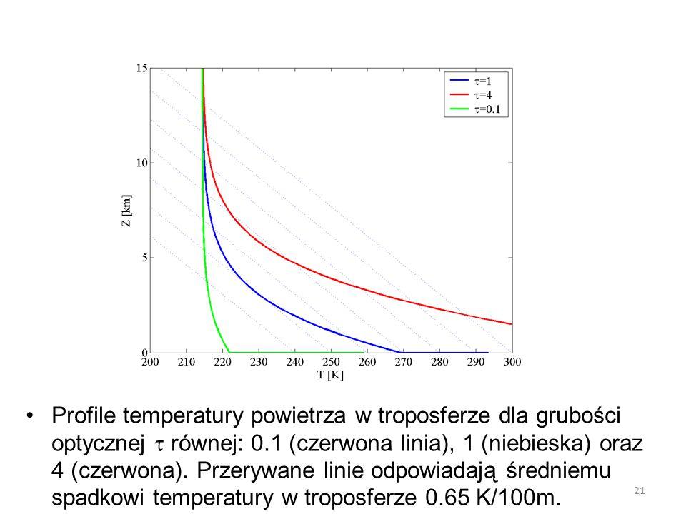 Profile temperatury powietrza w troposferze dla grubości optycznej  równej: 0.1 (czerwona linia), 1 (niebieska) oraz 4 (czerwona). Przerywane linie o