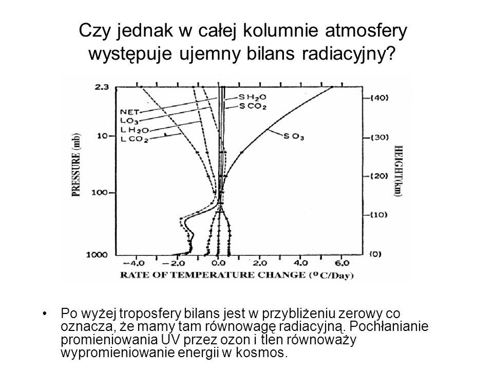 Czy jednak w całej kolumnie atmosfery występuje ujemny bilans radiacyjny? Po wyżej troposfery bilans jest w przybliżeniu zerowy co oznacza, że mamy ta
