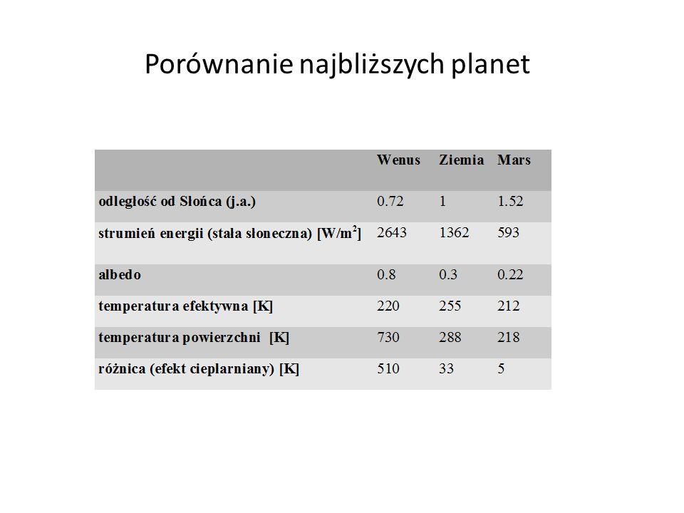 17 Średnia roczna wartość energii promieniowania słonecznego absorbowanego przez układ Ziemia-Atmosfera, energia emitowane (promieniowanie długofalowe) oraz ich wartość netto (Hartmann 1994).