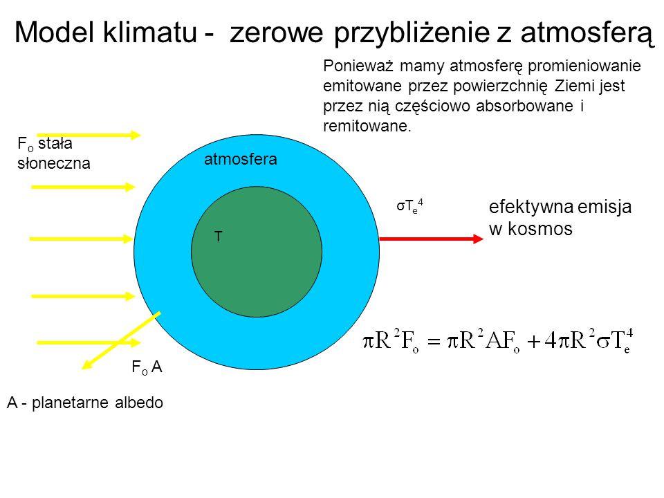 σTe4σTe4 F o A A - planetarne albedo F o stała słoneczna Model klimatu - zerowe przybliżenie z atmosferą Ponieważ mamy atmosferę promieniowanie emitow