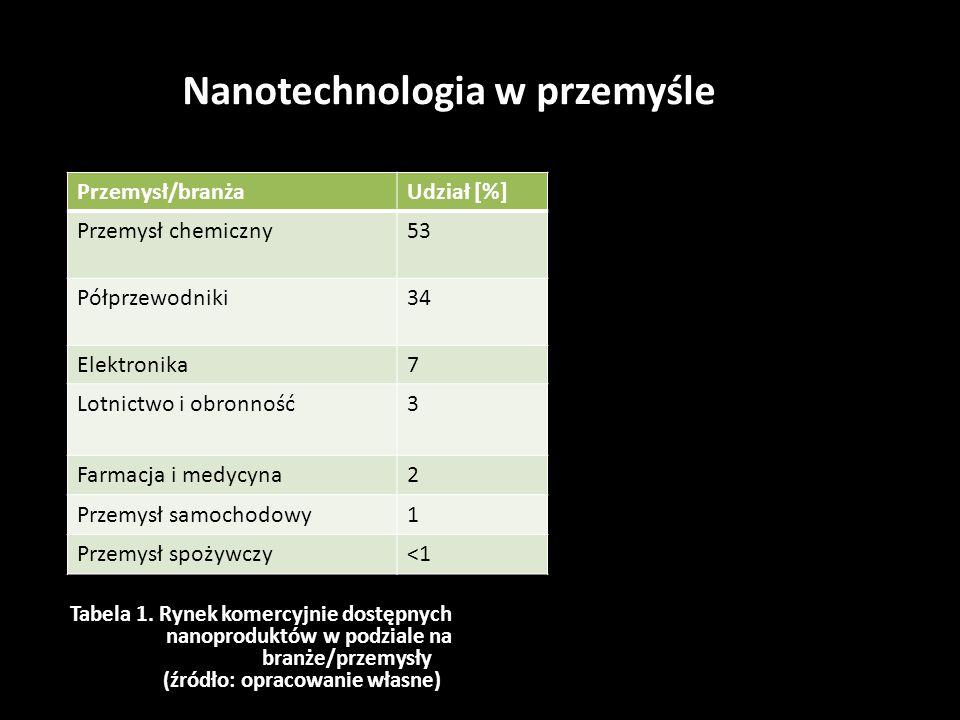 Tabela 1. Rynek komercyjnie dostępnych nanoproduktów w podziale na branże/przemysły (źródło: opracowanie własne) Nanotechnologia w przemyśle Przemysł/