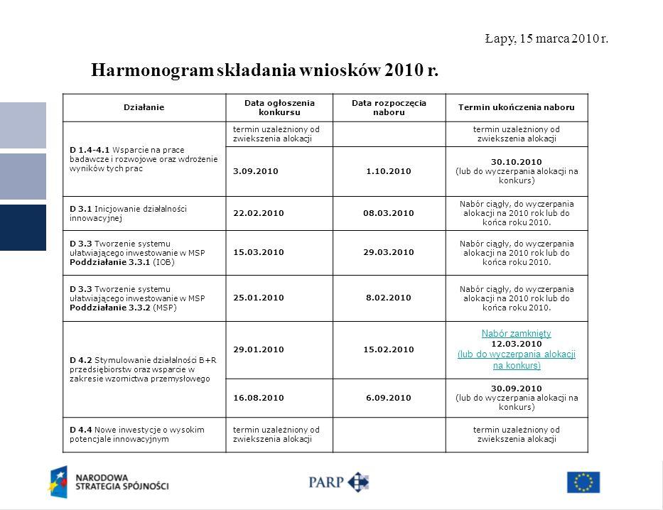 Łapy, 15 marca 2010 r. Polska Agencja Rozwoju Przedsiębiorczości ©19 Harmonogram składania wniosków 2010 r. Działanie Data ogłoszenia konkursu Data ro
