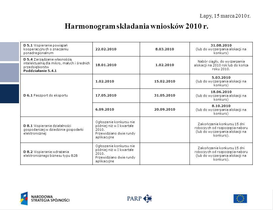 Łapy, 15 marca 2010 r. Harmonogram składania wniosków 2010 r. D 5.1 Wspieranie powiązań kooperacyjnych o znaczeniu ponadregionalnym 22.02.20108.03.201