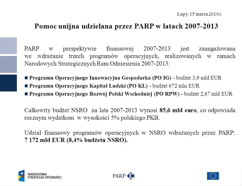 Łapy, 15 marca 2010 r. Pomoc unijna udzielana przez PARP w latach 2007-2013 PARP w perspektywie finansowej 2007-2013 jest zaangażowana we wdrażanie tr