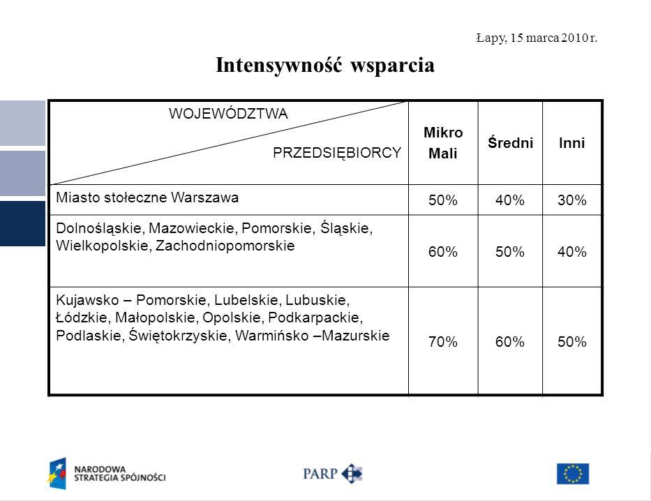 Łapy, 15 marca 2010 r. Intensywność wsparcia WOJEWÓDZTWA PRZEDSIĘBIORCY Mikro Mali ŚredniInni Miasto stołeczne Warszawa 50%40%30% Dolnośląskie, Mazowi