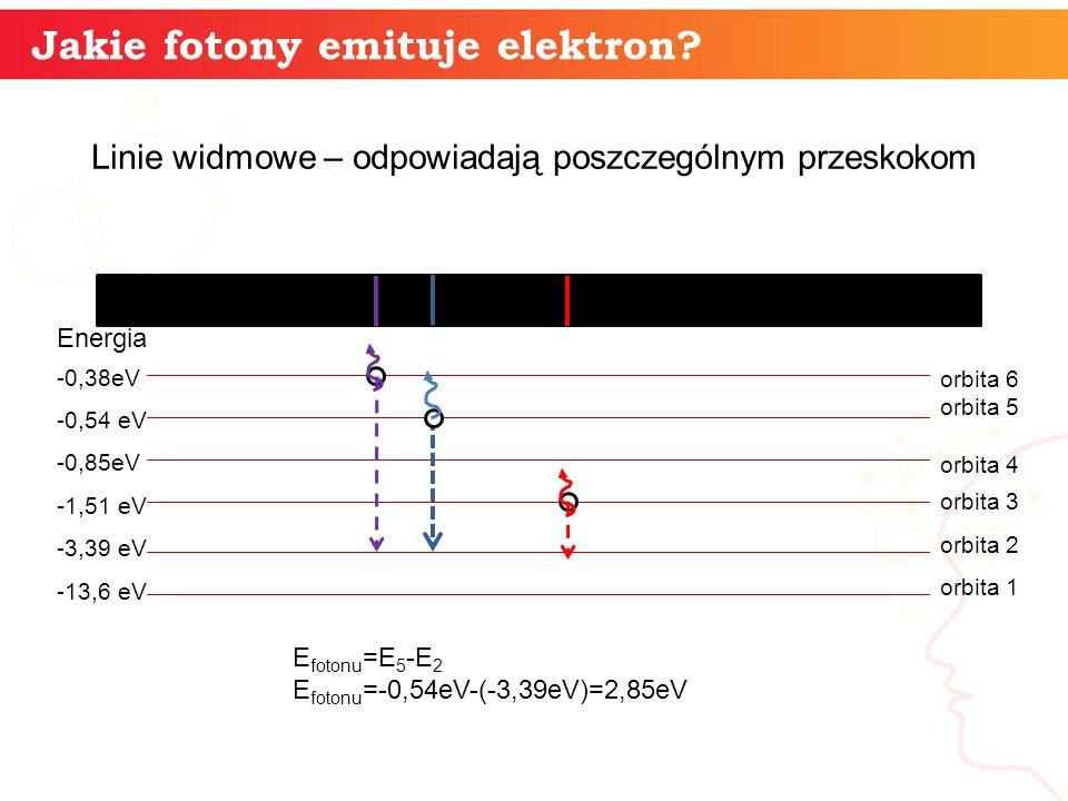 Jakie fotony emituje elektron? Linie widmowe – odpowiadają poszczególnym przeskokom Energia -0,38eV -0,54 eV -0,85eV -1,51 eV -3,39 eV -13,6 eV E foto
