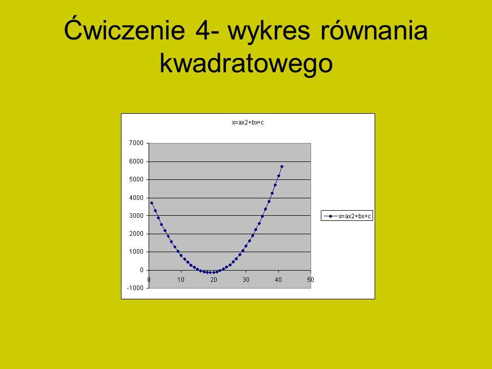 Ćwiczenie 4- wykres równania kwadratowego