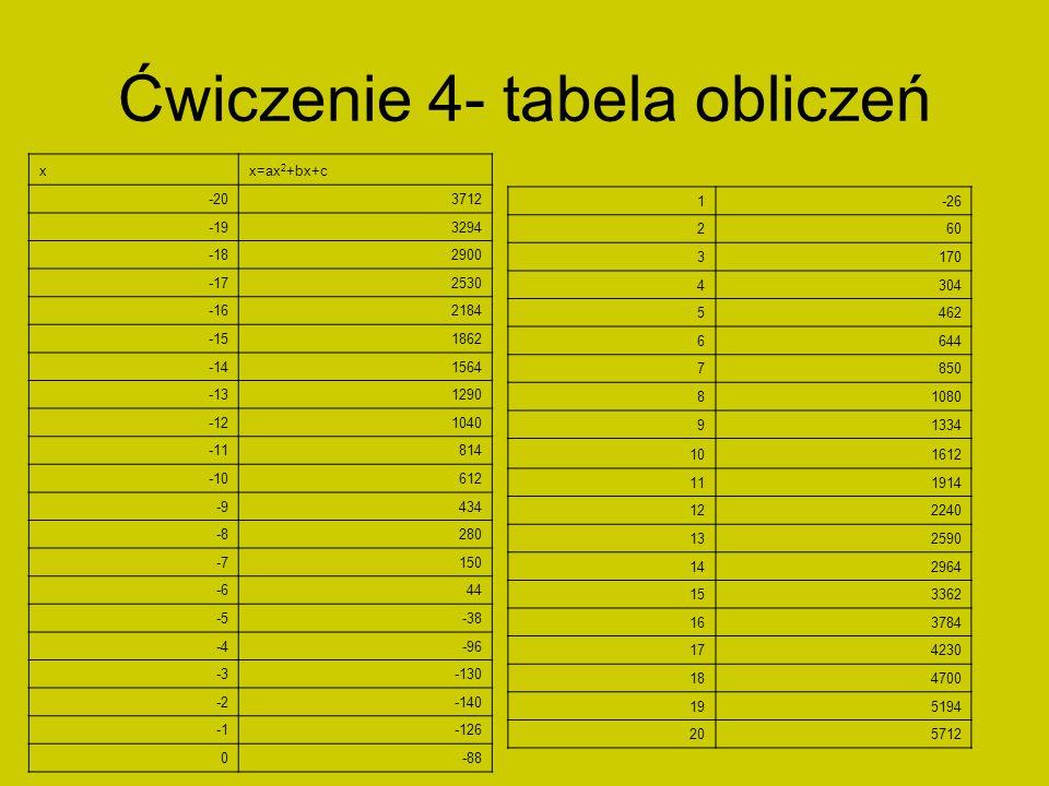 Ćwiczenie 4- tabela obliczeń xx=ax 2 +bx+c -203712 -193294 -182900 -172530 -162184 -151862 -141564 -131290 -121040 -11814 -10612 -9434 -8280 -7150 -64