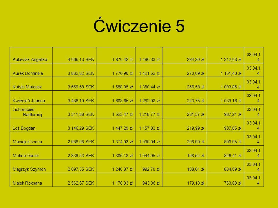 Ćwiczenie 5 Kulawiak Angelika4 066,13 SEK1 870,42 zł1 496,33 zł284,30 zł1 212,03 zł 03.04.1 4 Kurek Dominika3 862,82 SEK1 776,90 zł1 421,52 zł270,09 z