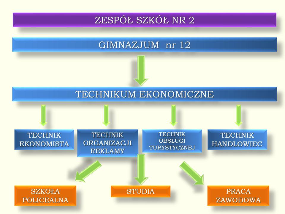 GIMNAZJUM nr 12 TECHNIKUM EKONOMICZNE TECHNIKEKONOMISTATECHNIKEKONOMISTATECHNIK ORGANIZACJI REKLAMY TECHNIK TECHNIKOBSŁUGITURYSTYCZNEJTECHNIKOBSŁUGITURYSTYCZNEJTECHNIKHANDLOWIECTECHNIKHANDLOWIEC STUDIASTUDIA PRACA ZAWODOWA SZKOŁA POLICEALNA