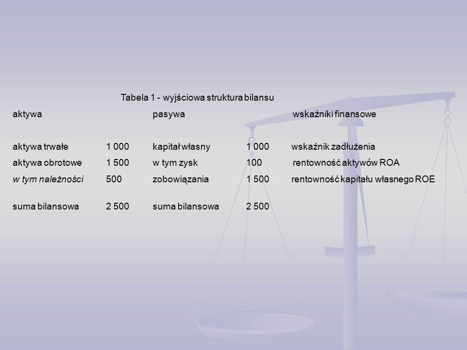 Tabela 1 - wyjściowa struktura bilansu aktywa pasywa wskaźniki finansowe aktywa trwałe1 000kapitał własny1 000 wskaźnik zadłużenia aktywa obrotowe1 500w tym zysk100rentowność aktyw ó w ROA w tym należności500zobowiązania1 500 rentowność kapitału własnego ROE suma bilansowa2 500suma bilansowa2 500