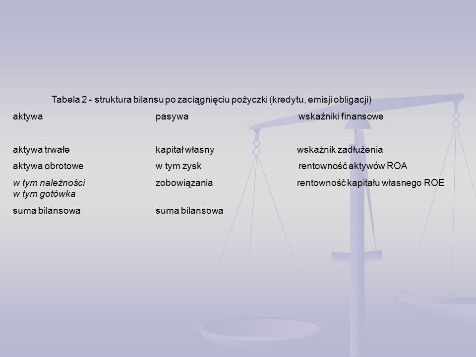 Tabela 2 - struktura bilansu po zaciągnięciu pożyczki (kredytu, emisji obligacji) aktywa pasywa wskaźniki finansowe aktywa trwałekapitał własny wskaźnik zadłużenia aktywa obrotowew tym zyskrentowność aktyw ó w ROA w tym należnościzobowiązania rentowność kapitału własnego ROE w tym gotówka suma bilansowasuma bilansowa