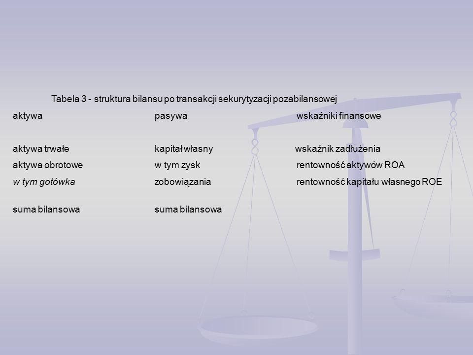 Tabela 3 - struktura bilansu po transakcji sekurytyzacji pozabilansowej aktywa pasywa wskaźniki finansowe aktywa trwałekapitał własny wskaźnik zadłużenia aktywa obrotowew tym zyskrentowność aktyw ó w ROA w tym gotówka z obowiązaniarentowność kapitału własnego ROE suma bilansowasuma bilansowa