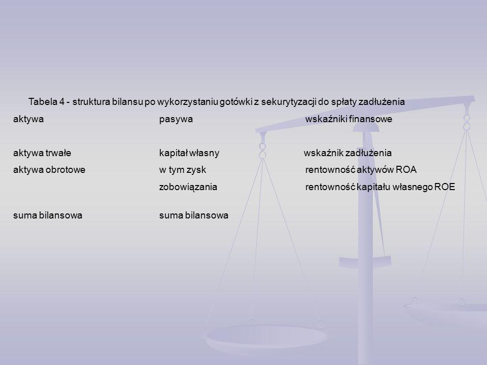 Tabela 4 - struktura bilansu po wykorzystaniu got ó wki z sekurytyzacji do spłaty zadłużenia aktywa pasywa wskaźniki finansowe aktywa trwałekapitał własny wskaźnik zadłużenia aktywa obrotowew tym zyskrentowność aktyw ó w ROA z obowiązaniarentowność kapitału własnego ROE suma bilansowasuma bilansowa