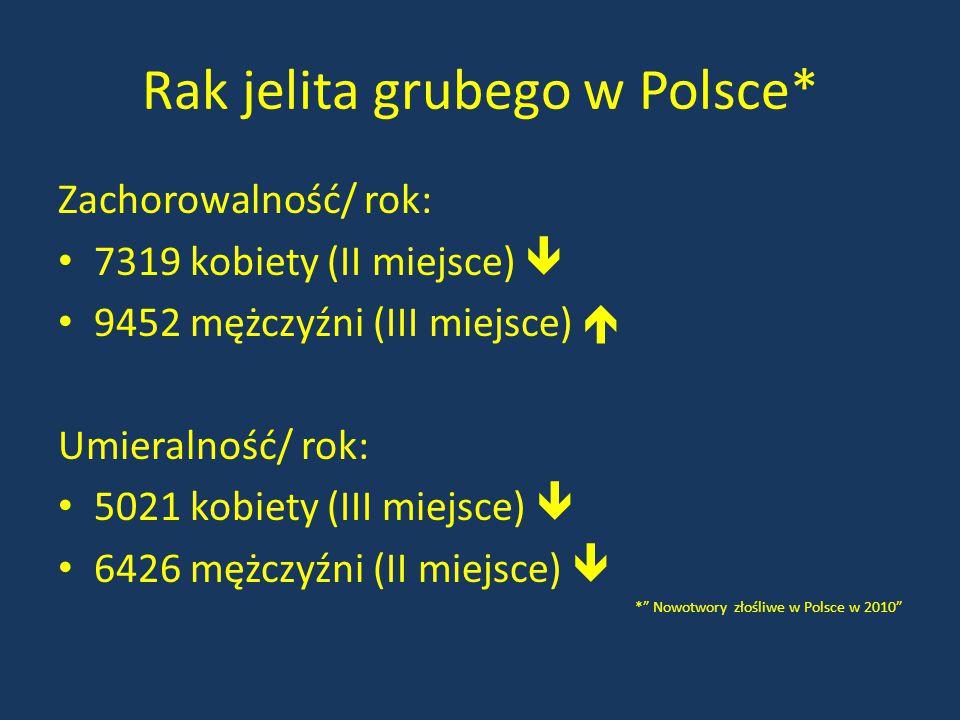 Rak jelita grubego w Polsce* Zachorowalność/ rok: 7319 kobiety (II miejsce)  9452 mężczyźni (III miejsce)  Umieralność/ rok: 5021 kobiety (III miejs