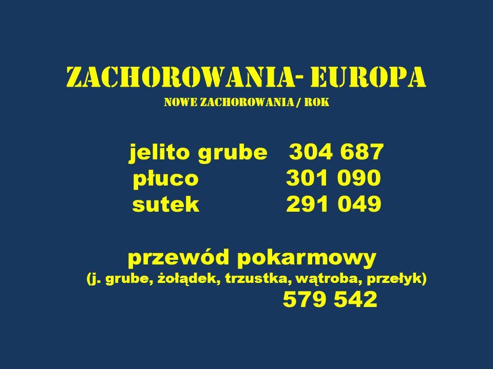 Zachorowania- Europa nowe zachorowania / rok jelito grube 304 687 płuco 301 090 sutek 291 049 przewód pokarmowy (j. grube, żołądek, trzustka, wątroba,