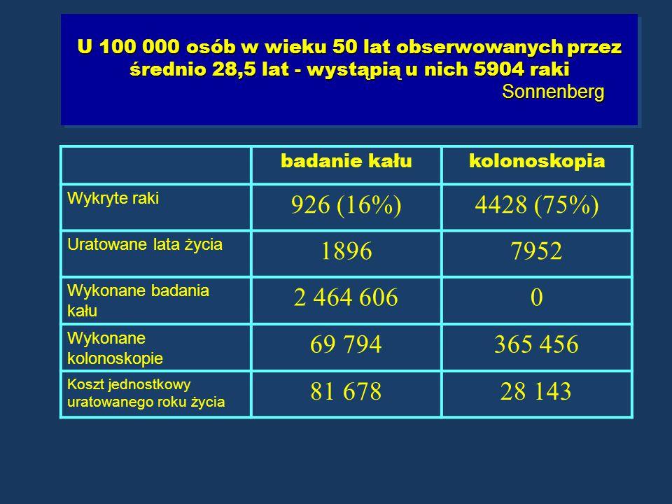 U 100 000 osób w wieku 50 lat obserwowanych przez średnio 28,5 lat - wystąpią u nich 5904 raki Sonnenberg badanie kałukolonoskopia Wykryte raki 926 (1