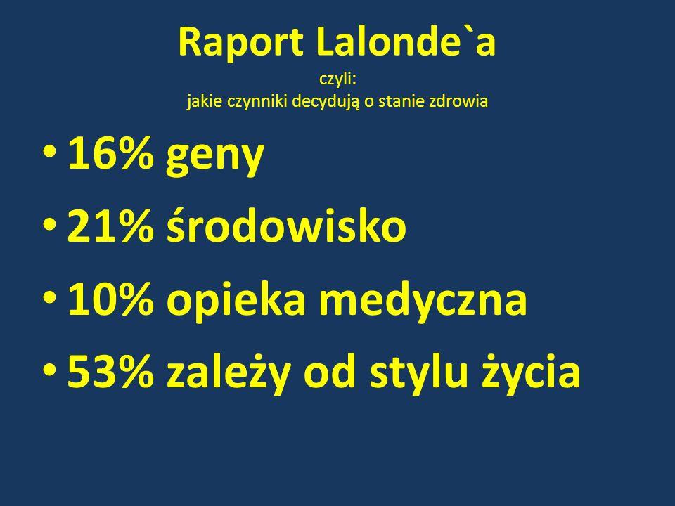 Raport Lalonde`a czyli: jakie czynniki decydują o stanie zdrowia 16% geny 21% środowisko 10% opieka medyczna 53% zależy od stylu życia