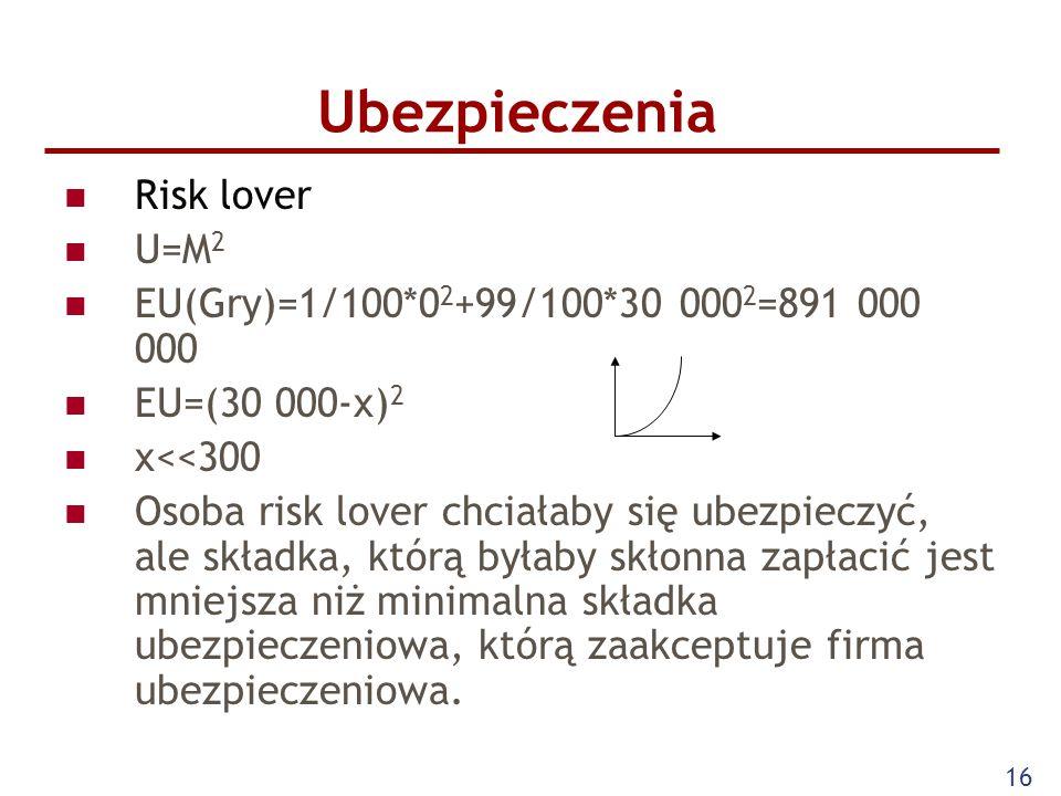 16 Ubezpieczenia Risk lover U=M 2 EU(Gry)=1/100*0 2 +99/100*30 000 2 =891 000 000 EU=(30 000-x) 2 x<<300 Osoba risk lover chciałaby się ubezpieczyć, ale składka, którą byłaby skłonna zapłacić jest mniejsza niż minimalna składka ubezpieczeniowa, którą zaakceptuje firma ubezpieczeniowa.