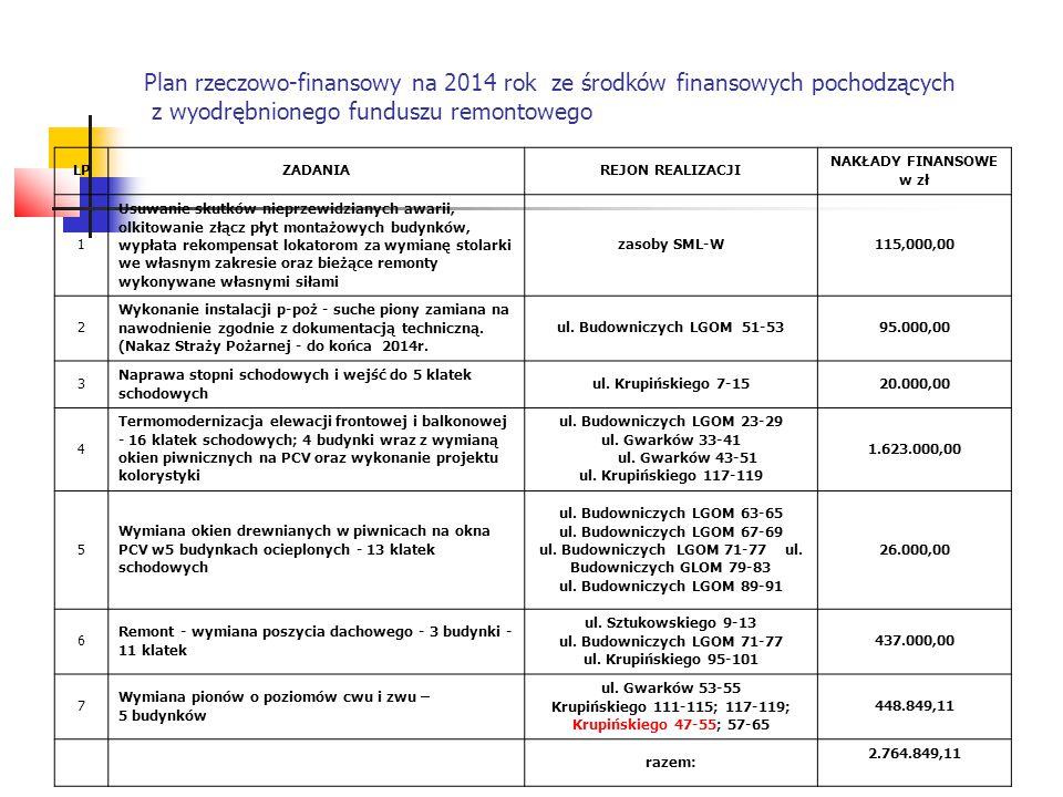 Plan rzeczowo-finansowy na 2014 rok ze środków finansowych pochodzących z wyodrębnionego funduszu remontowego LPZADANIAREJON REALIZACJI NAKŁADY FINANSOWE w zł 1 Usuwanie skutków nieprzewidzianych awarii, olkitowanie złącz płyt montażowych budynków, wypłata rekompensat lokatorom za wymianę stolarki we własnym zakresie oraz bieżące remonty wykonywane własnymi siłami zasoby SML-W115,000,00 2 Wykonanie instalacji p-poż - suche piony zamiana na nawodnienie zgodnie z dokumentacją techniczną.