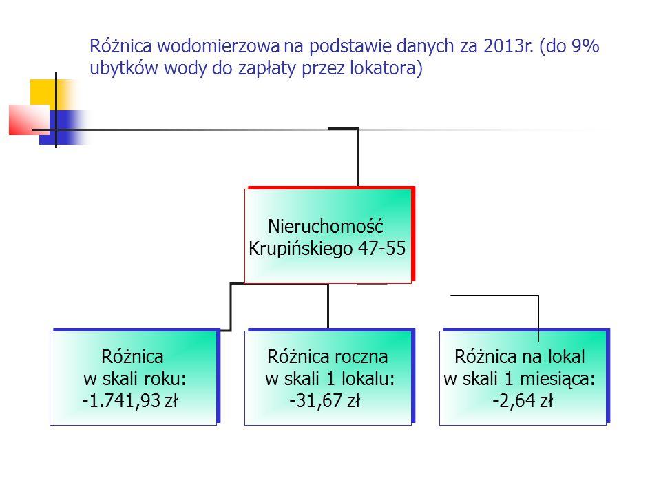 Różnica wodomierzowa na podstawie danych za 2013r. (do 9% ubytków wody do zapłaty przez lokatora) Nieruchomość Krupińskiego 47-55 Nieruchomość Krupińs