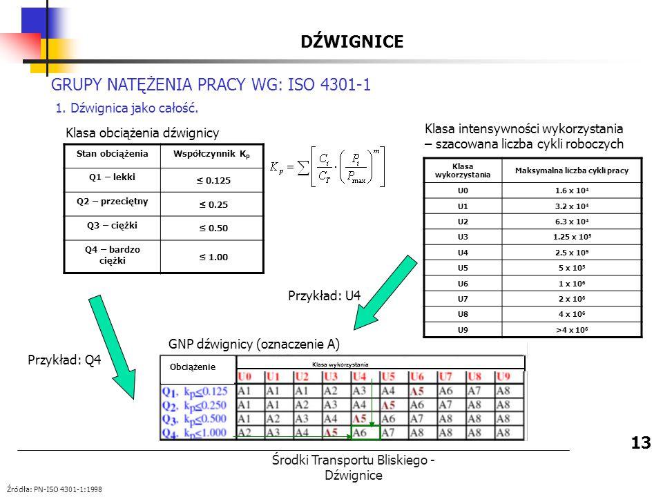 Środki Transportu Bliskiego - Dźwignice DŹWIGNICE 13 GRUPY NATĘŻENIA PRACY WG: ISO 4301-1 1. Dźwignica jako całość. Klasa intensywności wykorzystania