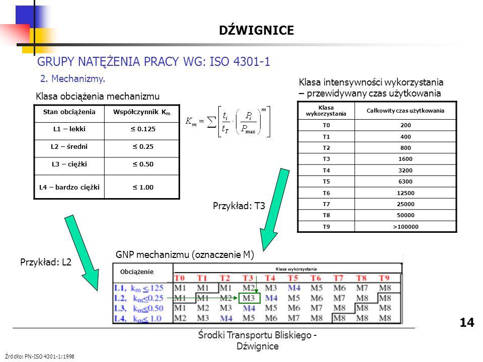 Środki Transportu Bliskiego - Dźwignice DŹWIGNICE 14 GRUPY NATĘŻENIA PRACY WG: ISO 4301-1 2. Mechanizmy. Klasa intensywności wykorzystania – przewidyw