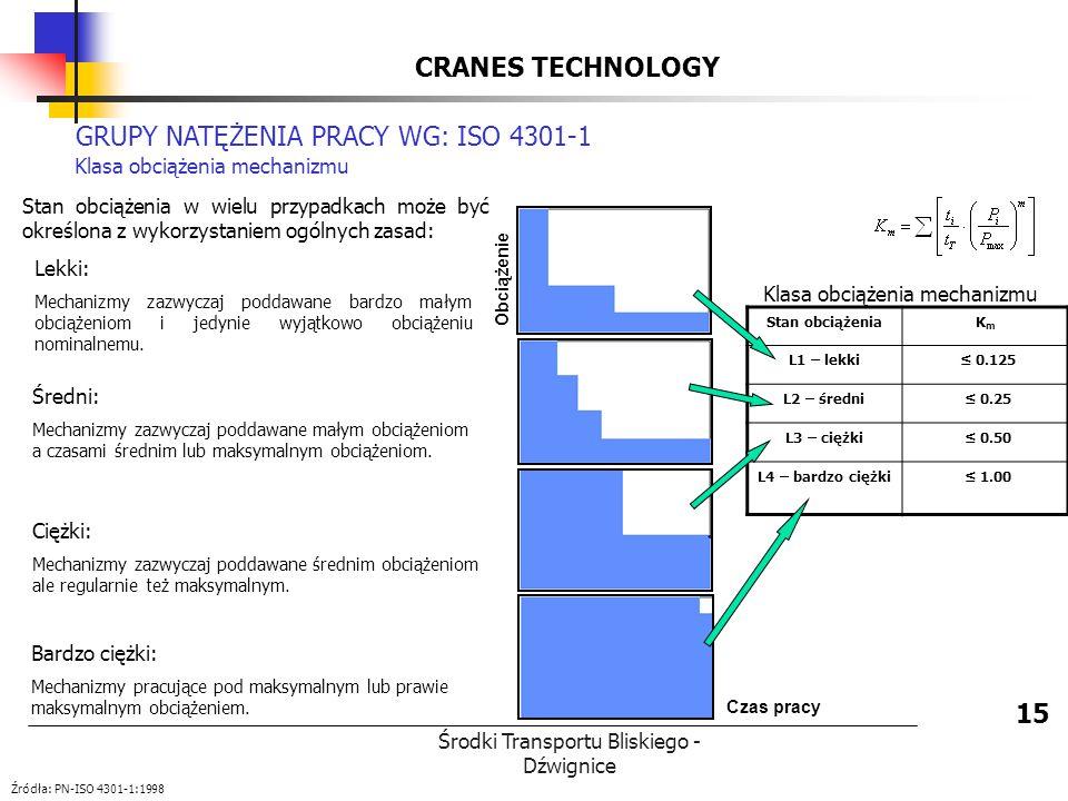 Środki Transportu Bliskiego - Dźwignice Obciążenie CRANES TECHNOLOGY 15 GRUPY NATĘŻENIA PRACY WG: ISO 4301-1 Klasa obciążenia mechanizmu Stan obciążen