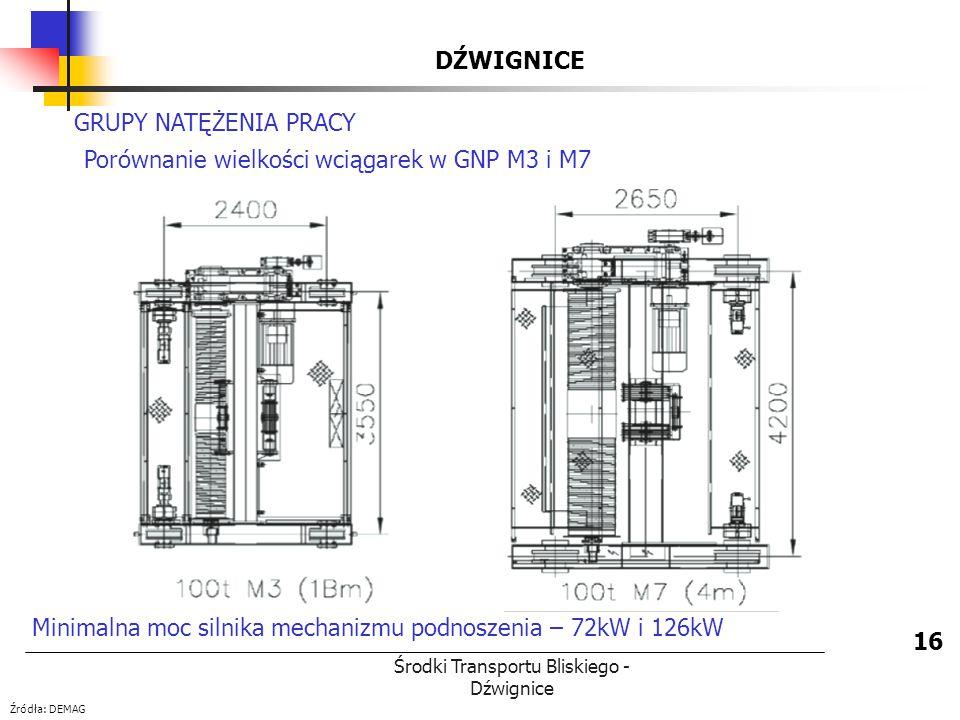 Środki Transportu Bliskiego - Dźwignice DŹWIGNICE 16 GRUPY NATĘŻENIA PRACY Porównanie wielkości wciągarek w GNP M3 i M7 Minimalna moc silnika mechaniz