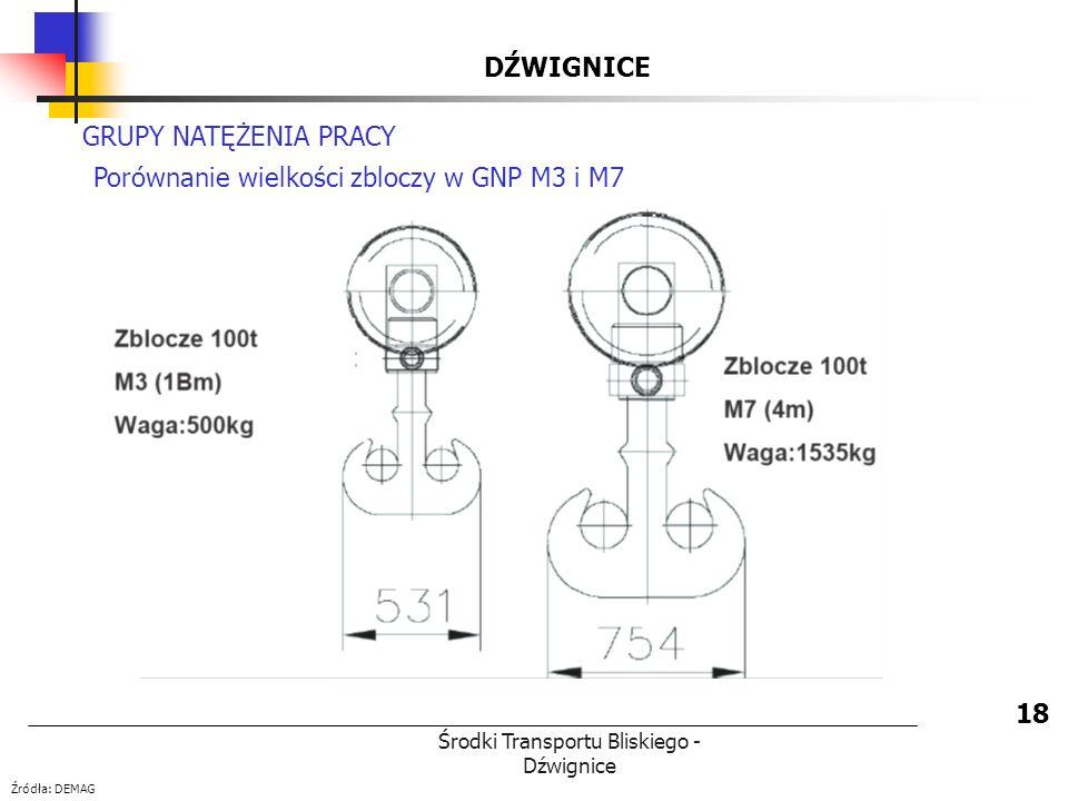 Środki Transportu Bliskiego - Dźwignice DŹWIGNICE 18 GRUPY NATĘŻENIA PRACY Porównanie wielkości zbloczy w GNP M3 i M7 Źródła: DEMAG