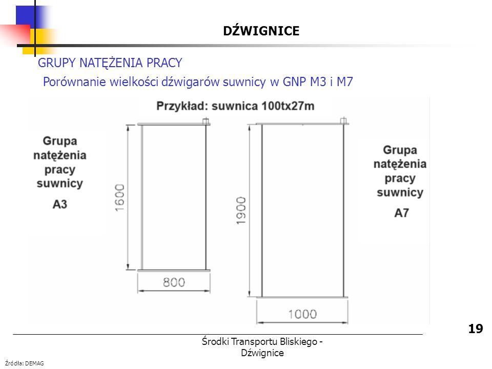 Środki Transportu Bliskiego - Dźwignice DŹWIGNICE 19 GRUPY NATĘŻENIA PRACY Porównanie wielkości dźwigarów suwnicy w GNP M3 i M7 Źródła: DEMAG