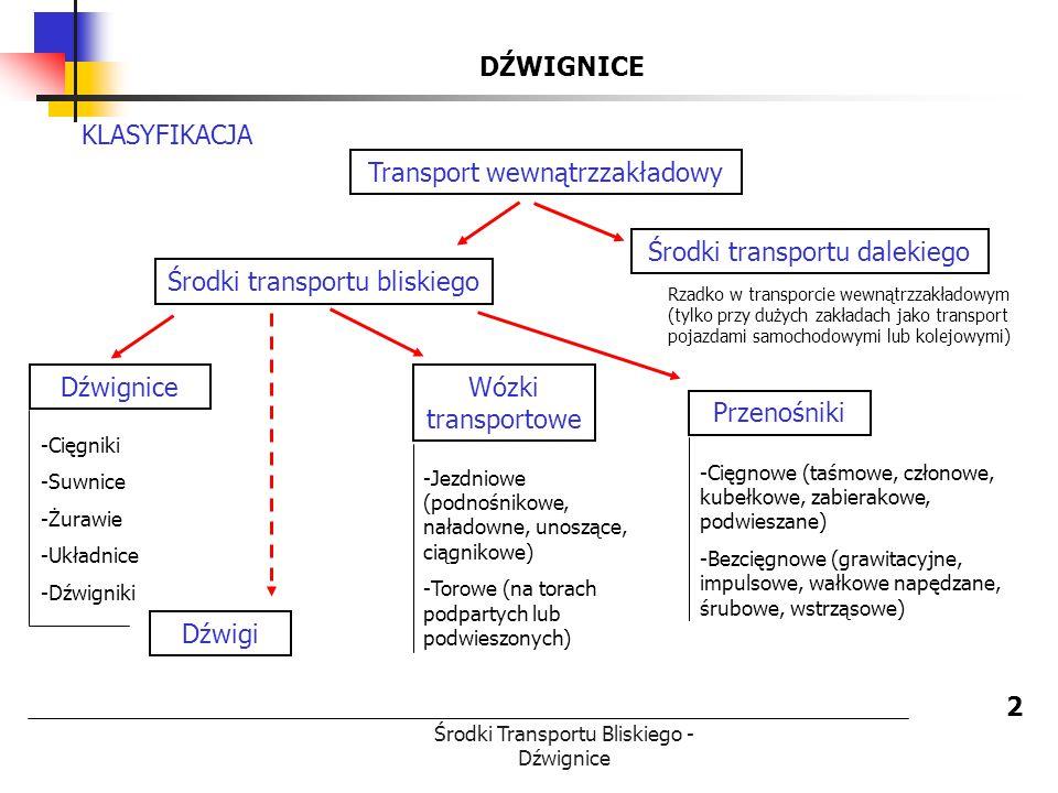 Środki Transportu Bliskiego - Dźwignice DŹWIGNICE 2 Środki transportu bliskiego Środki transportu dalekiego Transport wewnątrzzakładowy KLASYFIKACJA D