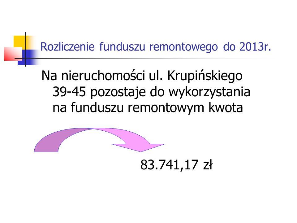 Rozliczenie funduszu remontowego do 2013r. Na nieruchomości ul. Krupińskiego 39-45 pozostaje do wykorzystania na funduszu remontowym kwota 83.741,17 z
